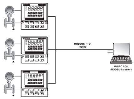 Các thiết bị MODBUS như điều khiển PID vòng lặp đôi ¼ DIN 545 có thể đưa chức năng điều khiển vào hiện trường. Quản lí đa điểm đầu ra MODBUS và gửi tới gói SCADA Window based tạo ra một hệ thống điều khiển phân tán nhỏ.