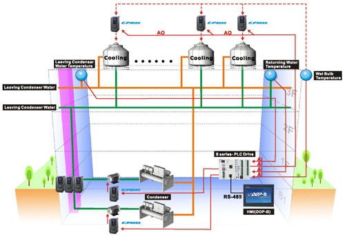 Ứng dụng trong hệ thống thông gió - HVAC