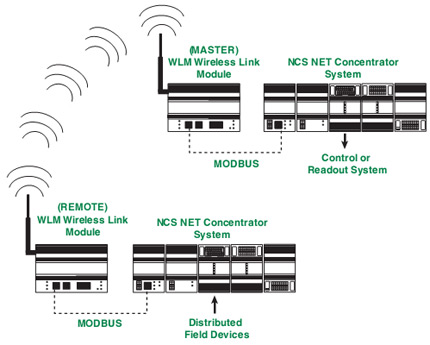 Giao diện không dây như Module kết nối không dây của Moore Industries, thay thế cặp dây xoắn với một kết nối RF