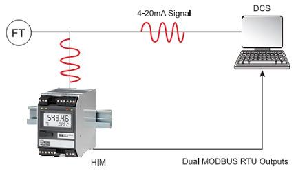 Module giao diện HART (HIM) lọc dữ liệu từ tín hiệu HART và lưu trữ trong bộ nhớ MODBUS, do đó bất kỹ thiết bị chủ nào cũng có thể đọc dữ liệu. Tín hiệu 4-20mA gốc vẫn được nối dây với hệ thống điều khiển như trước đây.