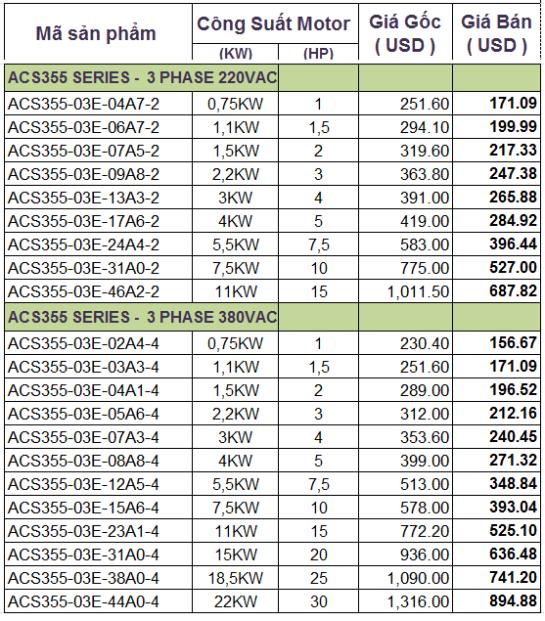Bảng giá biến tần ABB ACS355_serries