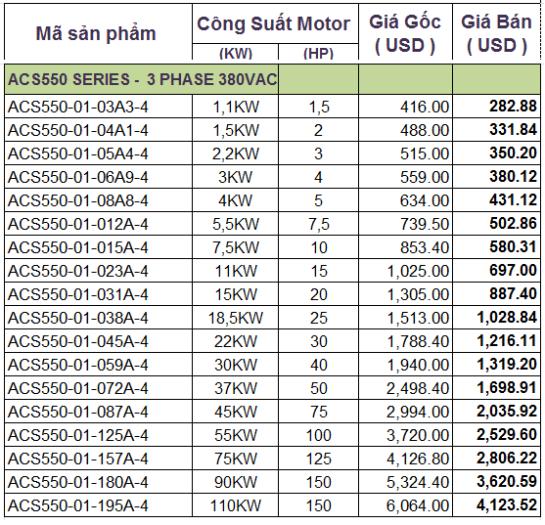 Bảng giá biến tần ABB ACS550_serries