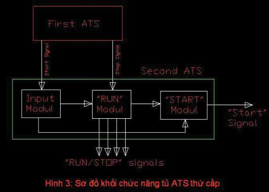 Hình 3 mô tả các khối chức năng thực hiện việc nhận và xuất các tín hiệu cần thiết của tủ ATS thứ cấp