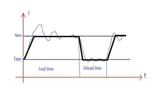 Sơ đồ thay đổi áp suất máy nén khí theo kiểu điều khiển đa cấp tốc độ