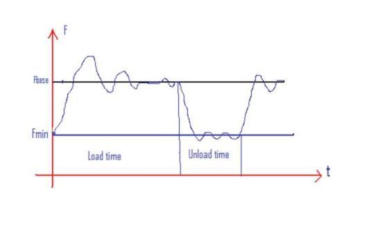 Sơ đồ thay đổi áp suất máy nén khí theo kiểu điều khiển PID