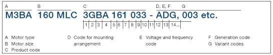 Thông số motor ABB M3BA