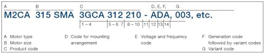 Thông số motor ABB M3CA