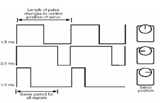 Điều khiển vị trí của trục ra của động cơ bằng cách điều chế độ rộng xung