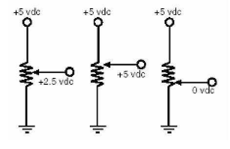 Vôn kế thường được dùng như một cầu chia áp. Khi Vôn kế quay, cần chạy di chuyển dọc theo chiếu dài thanh điện trở. Tín hiệu ra của Vôn kế là một điện thế biến thiên từ 0 -? V