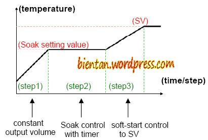 Sơ đồ điều khiển nhiệt độ theo từng cấp