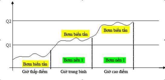 Biểu đồ sau minh họa hoạt động điều khiển bơm