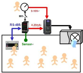 Biến tần, bộ điều khiển nhiệt, màn hình HMI trong hệ thống HVAC