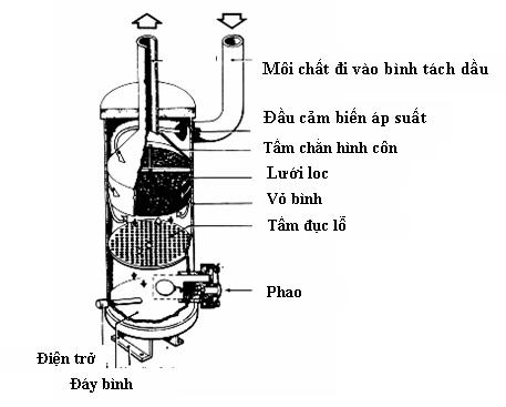 Bộ phận tách dầu