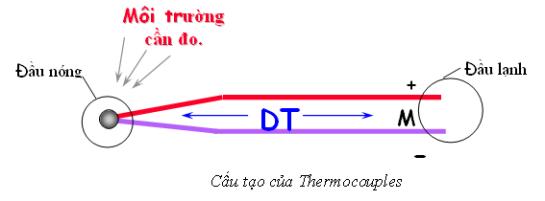 Cấu tạo của cảm biến Thermocouples