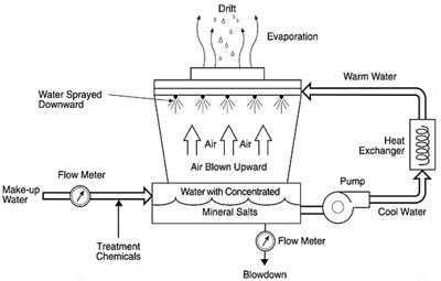 Giản đồ của một hệ thống nước làm mát