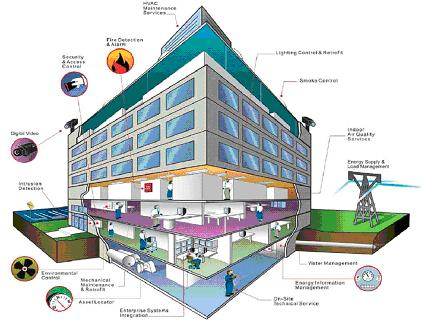 Hệ thống BMS - Building Management System