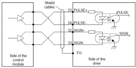 Đối với ngõ vào xung vi sai (differential pulse)