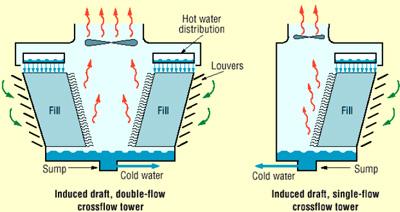 Tháp giải nhiệt đối lưu dòng ngang