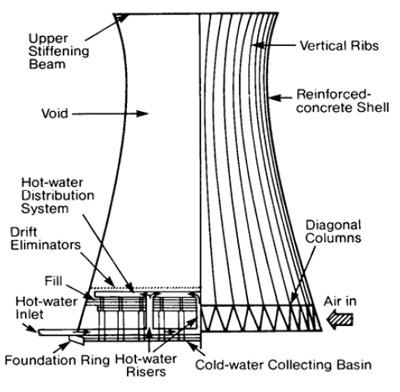 Tháp giải nhiệt đối lưu dòng ngược