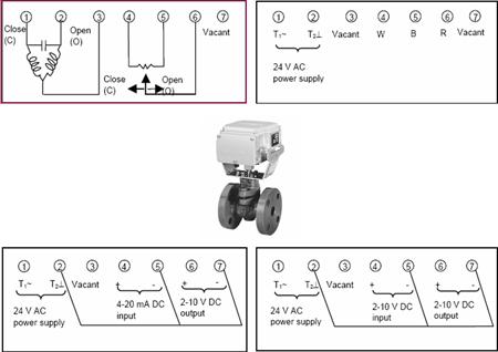 Cấu trúc mạc điều khiển van tuyến tính