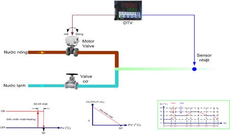 Minh họa ứng dụng điều khiển van tuyến tính